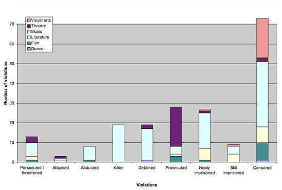 violations-graph2013_590