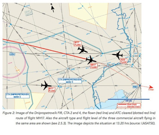 """he plane was """"split into pieces during flight,"""" the investigators said, based on the analysis of the pattern of wreckage on the ground. The Dutch investigators said that """"available images show that the pieces of wreckage were pierced in numerous places."""" The report emphasizes that investigators haven't yet had the chance to recover the components for forensic investigation. However, the photos taken from the wreckage """"indicated that the material around the holes was deformed in a manner consistent with being punctured by high-energy objects,"""" the report said. """"The characteristics of the material deformation around the puncture holes appear to indicate that the objects originated from the outside the fuselage."""" The fact that the plane was damaged from the outside """"also explains the abrupt end to the data registration on the recorders, the simultaneous loss of contact with air traffic control and the aircraft's disappearance from radar,"""" the report says."""
