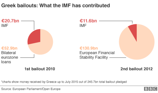 _84295561_imf_greek_bailout-01